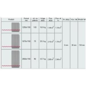 Dane techniczne płyt Eurofala